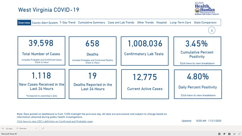 The Official Dashboard by the WV DHHR as of 11/21.
